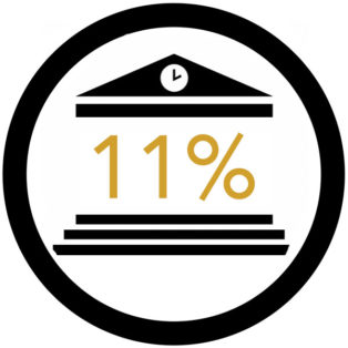 Infographic that shows 11%