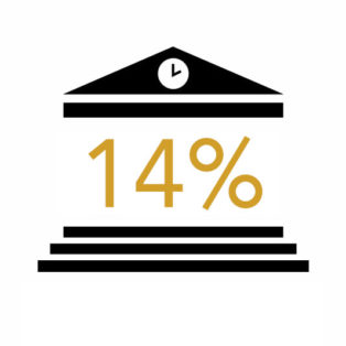 Infographic of 14%
