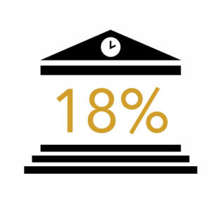Infographic of 18%