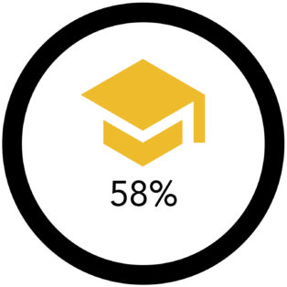 Infographic of gold graduation cap and 58% below it