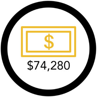 Infographic of gold dollar sign with $74,280 below it