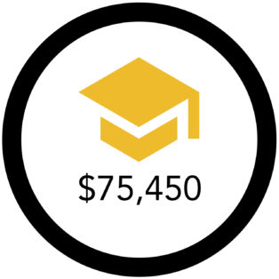 Infographic with gold graduation cap and amount of $75,450 below